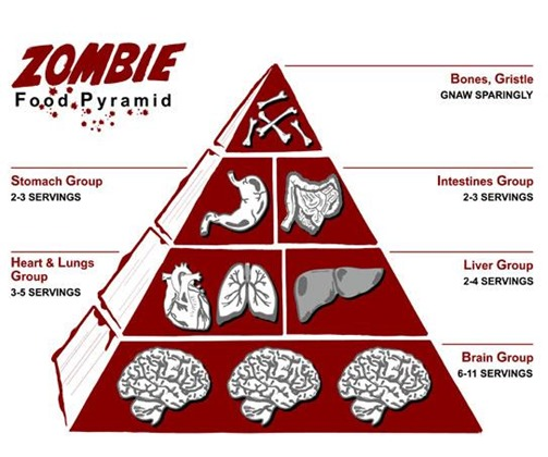 1565631-zombie_food_pyramid_super